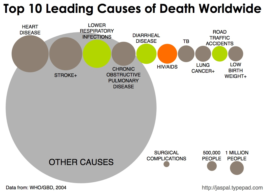 top10causesofdeath-blog