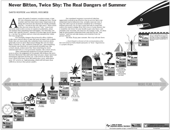 Never Bitten, Twice Shy - The Real Dangers of Summer (2003)
